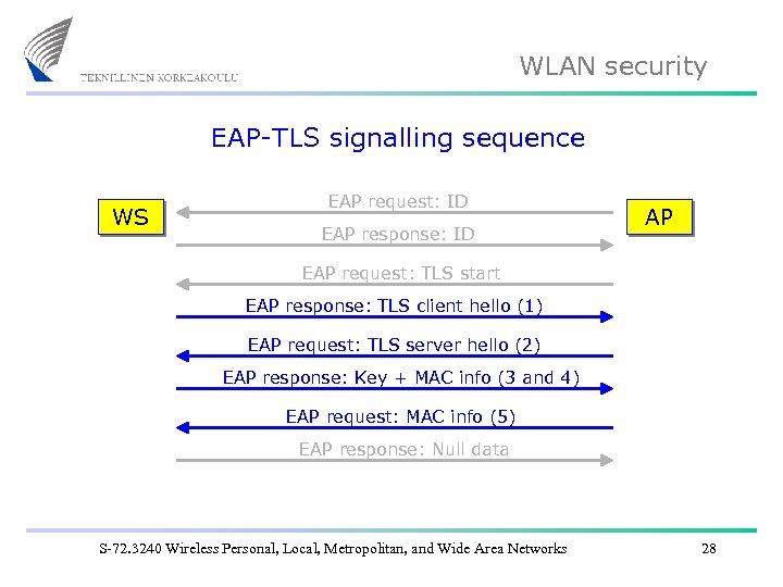 WLAN security EAP-TLS signalling sequence WS EAP request: ID EAP response: ID AP EAP