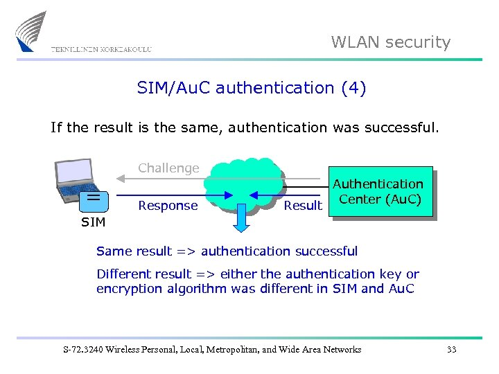 WLAN security SIM/Au. C authentication (4) If the result is the same, authentication was