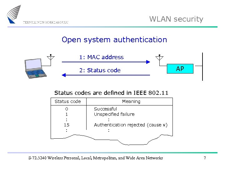 WLAN security Open system authentication 1: MAC address AP 2: Status codes are defined