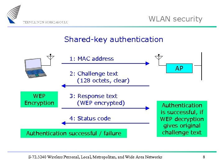 WLAN security Shared-key authentication 1: MAC address AP 2: Challenge text (128 octets, clear)