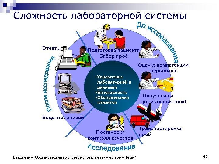 Сложность лабораторной системы Отчеты Подготовка пациента Забор проб Оценка компетенции персонала • Управление лабораторией
