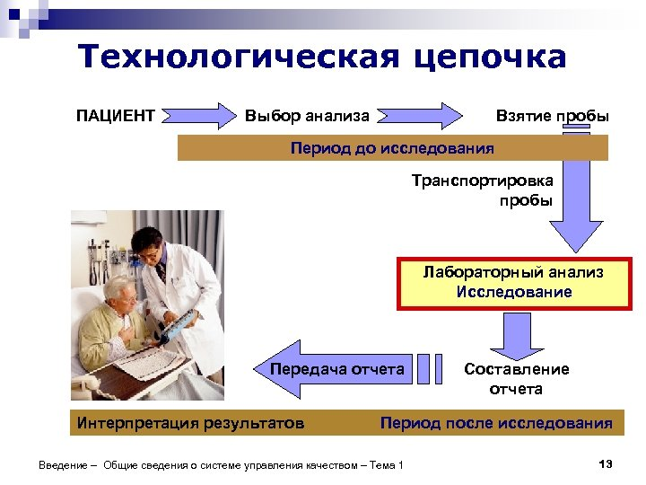 Технологическая цепочка ПАЦИЕНТ Выбор анализа Взятие пробы Период до исследования Транспортировка пробы Лабораторный анализ