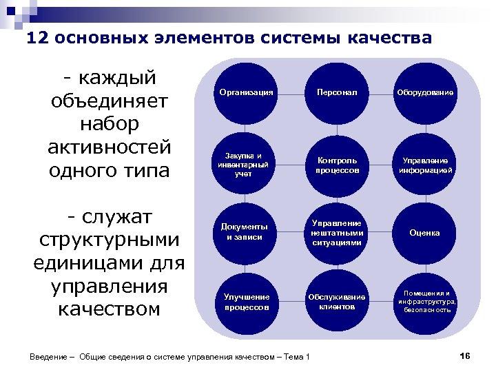 12 основных элементов системы качества - каждый объединяет набор активностей одного типа - служат