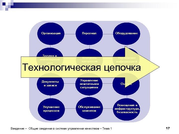 Организация Персонал Оборудование Закупка и инвентарный учет Контроль процессов Управление информацией Документы и записи