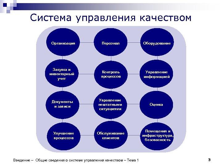 Система управления качеством Организация Персонал Оборудование Закупка и инвентарный учет Контроль процессов Управление информацией