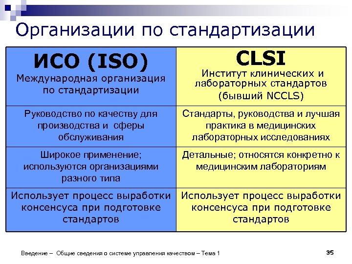 Организации по стандартизации ИСО (ISO) CLSI Международная организация по стандартизации Институт клинических и лабораторных