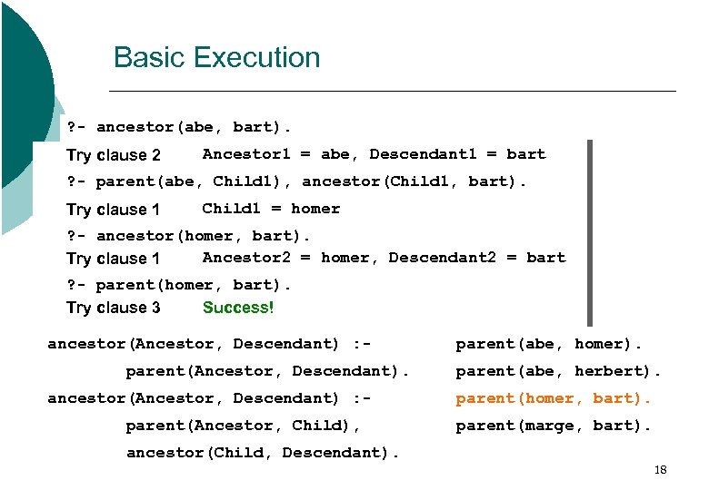 Basic Execution ? - ancestor(abe, bart). Try clause 1 2 Ancestor 1 = abe,