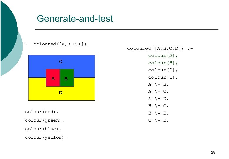 Generate-and-test ? - coloured([A, B, C, D]). C A B D colour(red). colour(green). coloured([A,