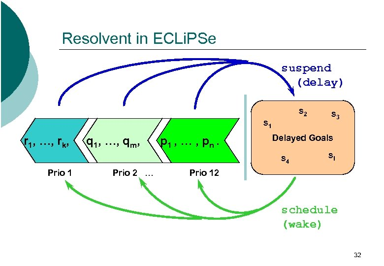 Resolvent in ECLi. PSe suspend (delay) s 2 s 1 r 1, …, rk,