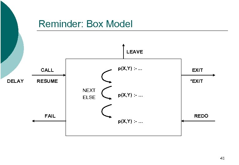 Reminder: Box Model LEAVE p(X, Y) : -. . . CALL DELAY RESUME *EXIT
