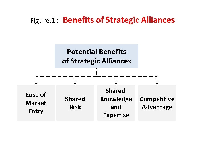 Figure. 1 : Benefits of Strategic Alliances Potential Benefits of Strategic Alliances Ease of