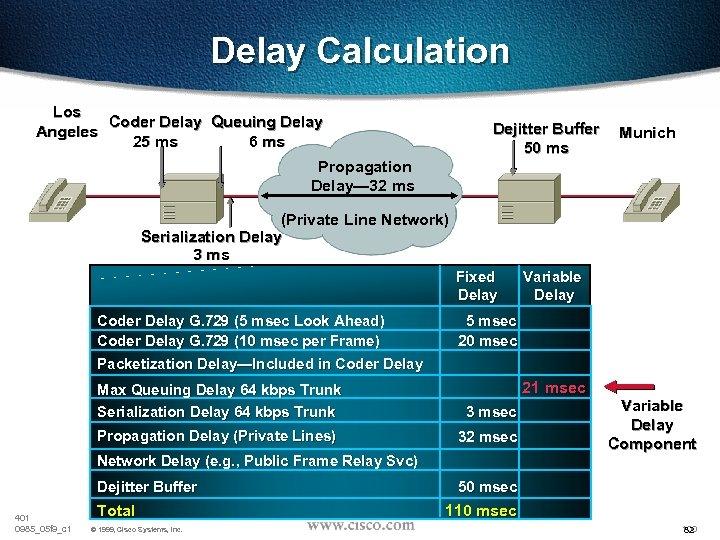 Delay Calculation Los Coder Delay Queuing Delay Angeles 25 ms 6 ms Dejitter Buffer