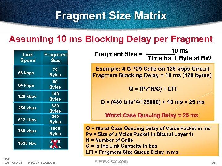 Fragment Size Matrix Assuming 10 ms Blocking Delay per Fragment Link Speed Fragment Size