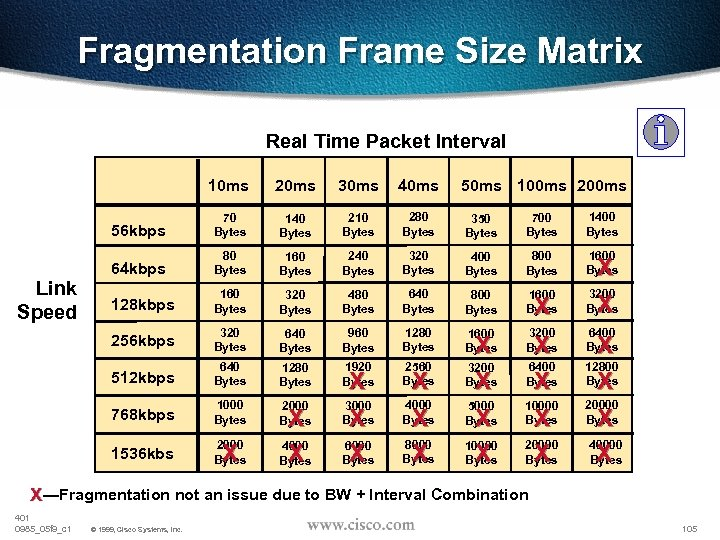 Fragmentation Frame Size Matrix Real Time Packet Interval 10 ms 30 ms 40 ms