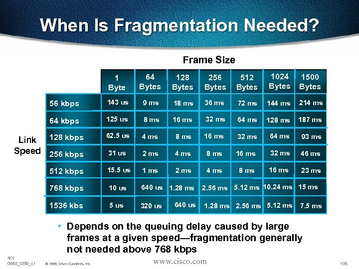 When Is Fragmentation Needed? Frame Size 1024 64 512 256 128 1 Bytes Bytes