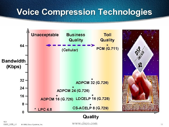 Voice Compression Technologies Unacceptable 64 Business Quality Toll Quality * PCM (G. 711) (Cellular)