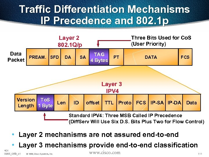 Traffic Differentiation Mechanisms IP Precedence and 802. 1 p Layer 2 802. 1 Q/p
