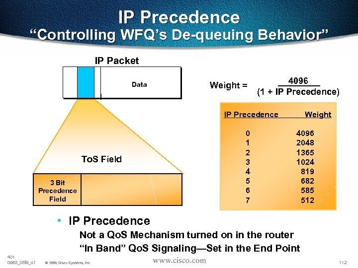 """IP Precedence """"Controlling WFQ's De-queuing Behavior"""" IP Packet Data Weight = 4096 (1 +"""