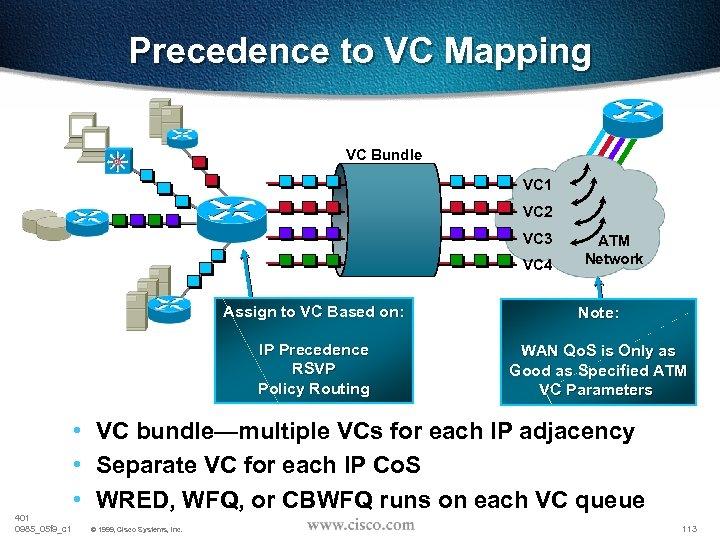Precedence to VC Mapping VC Bundle VC 1 VC 2 VC 3 VC 4