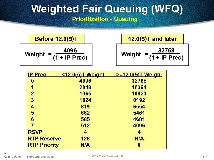 Weighted Fair Queuing (WFQ) Prioritization - Queuing Before 12. 0(5)T Weight = 4096 (1