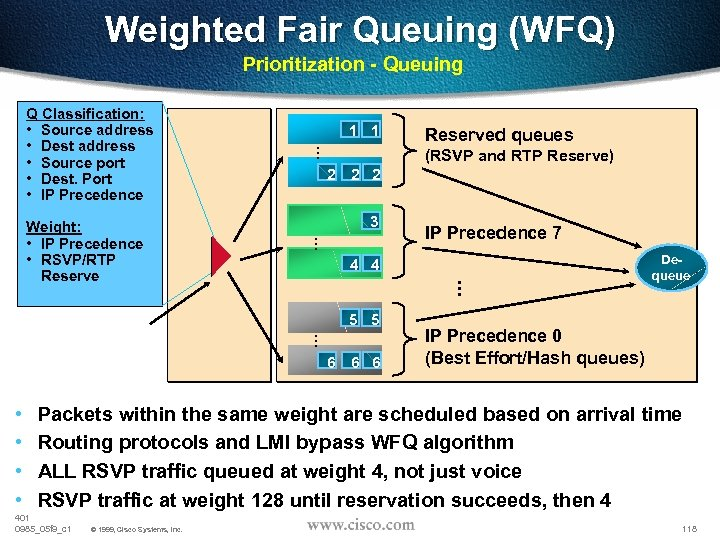 Weighted Fair Queuing (WFQ) Prioritization - Queuing 2 2 2 3 IP Precedence 7