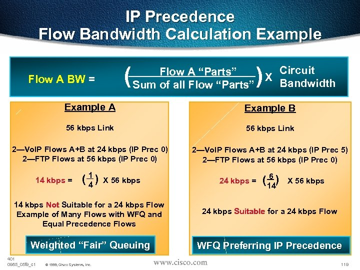 IP Precedence Flow Bandwidth Calculation Example Flow A BW = ( ) Circuit Flow