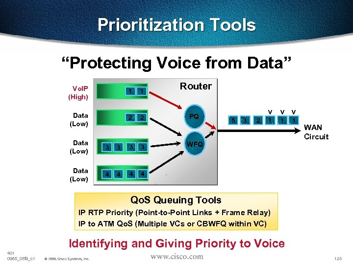 "Prioritization Tools ""Protecting Voice from Data"" Vo. IP (High) 1 1 Data (Low) 2"