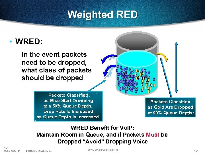 Weighted RED • WRED: In the event packets need to be dropped, what class