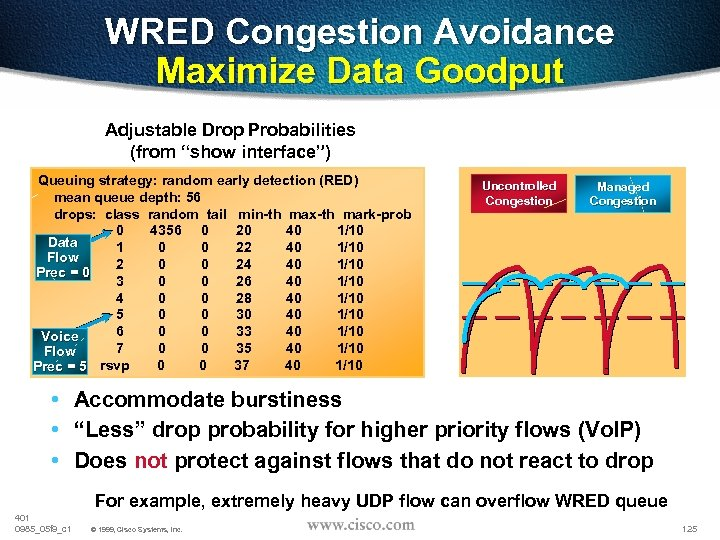 "WRED Congestion Avoidance Maximize Data Goodput Adjustable Drop Probabilities (from ""show interface"") Queuing strategy:"