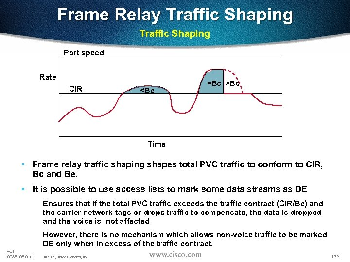 Frame Relay Traffic Shaping Port speed Rate CIR <Bc =Bc >Bc Time • Frame