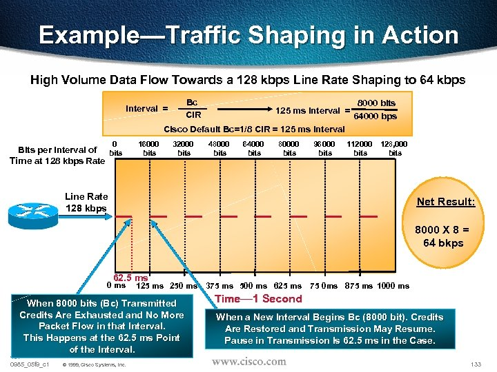 Example—Traffic Shaping in Action High Volume Data Flow Towards a 128 kbps Line Rate