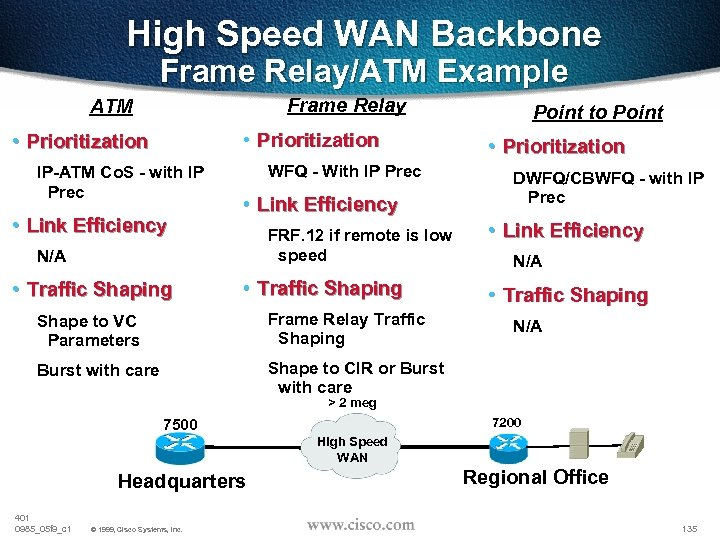 High Speed WAN Backbone Frame Relay/ATM Example Frame Relay ATM • Prioritization IP-ATM Co.