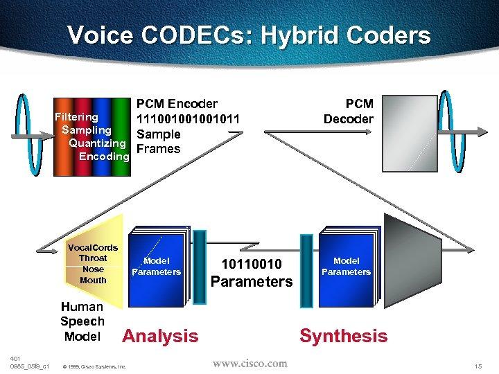 Voice CODECs: Hybrid Coders PCM Encoder Filtering 111001001001011 Sampling Sample Quantizing Frames PCM Decoder