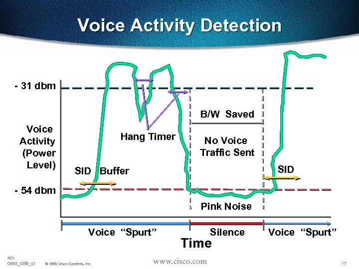 Voice Activity Detection - 31 dbm B/W Saved Voice Activity (Power Level) Hang Timer