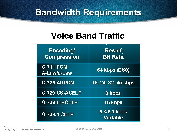 Bandwidth Requirements Voice Band Traffic Encoding/ Compression Result Bit Rate G. 711 PCM A-Law/µ-Law