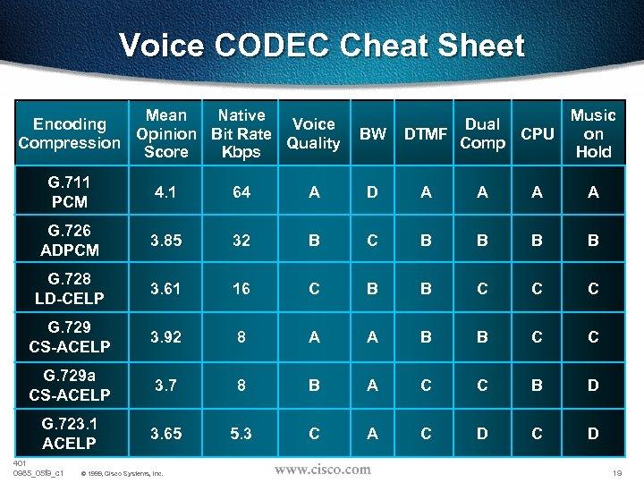 Voice CODEC Cheat Sheet Mean Native Encoding Voice Opinion Bit Rate Compression Quality Score