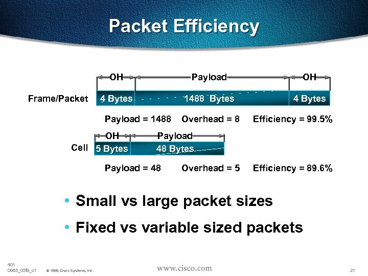 Packet Efficiency OH Frame/Packet Payload OH 4 Bytes 1488 Bytes 4 Bytes Payload =