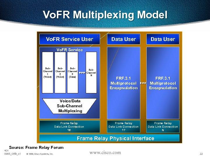 Vo. FR Multiplexing Model Vo. FR Service User Data User FRF. 3. 1 Multiprotocol