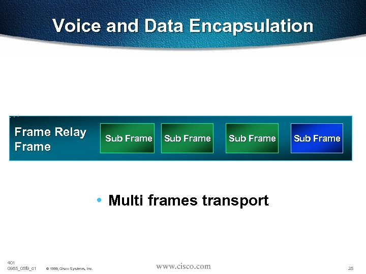 Voice and Data Encapsulation Frame Relay Frame Sub Frame • Multi frames transport 401