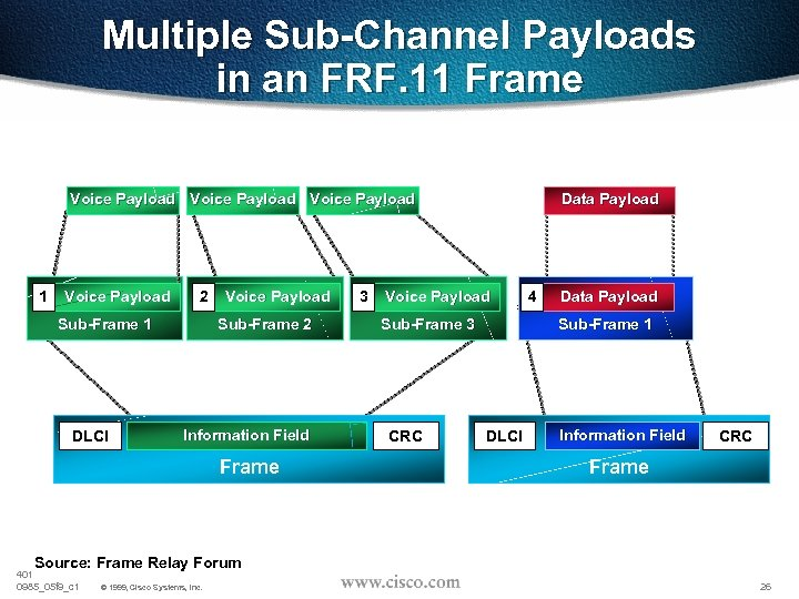 Multiple Sub-Channel Payloads in an FRF. 11 Frame Voice Payload 1 Voice Payload 2