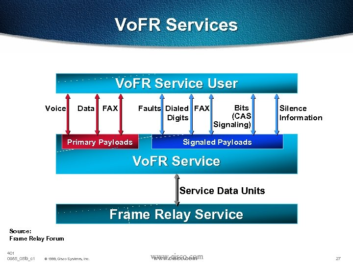 Vo. FR Services Vo. FR Service User Voice Data FAX Faults Dialed FAX Digits