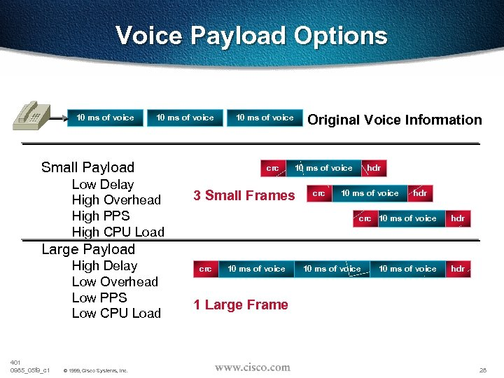 Voice Payload Options 10 ms of voice Small Payload Low Delay High Overhead High