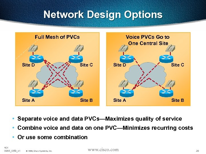 Network Design Options Full Mesh of PVCs Voice PVCs Go to One Central Site
