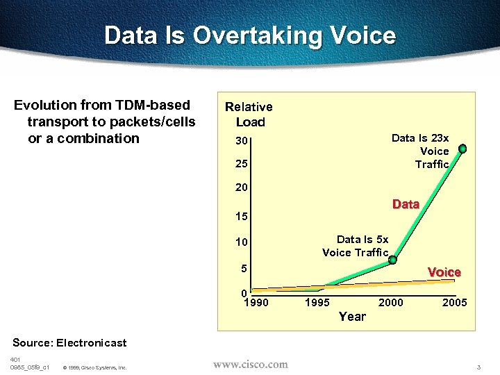 Data Is Overtaking Voice Evolution from TDM-based transport to packets/cells or a combination Relative