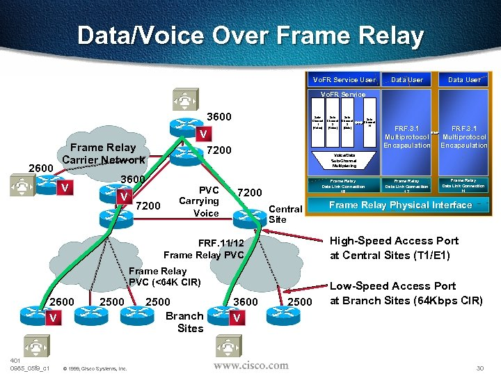 Data/Voice Over Frame Relay Vo. FR Service User Data User FRF. 3. 1 Multiprotocol