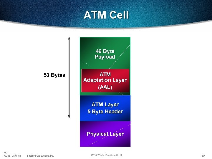 ATM Cell 48 Byte Payload 53 Bytes ATM Adaptation Layer (AAL) ATM Layer 5