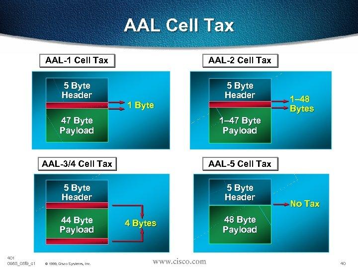 AAL Cell Tax AAL-1 Cell Tax AAL-2 Cell Tax 5 Byte Header 1 Byte