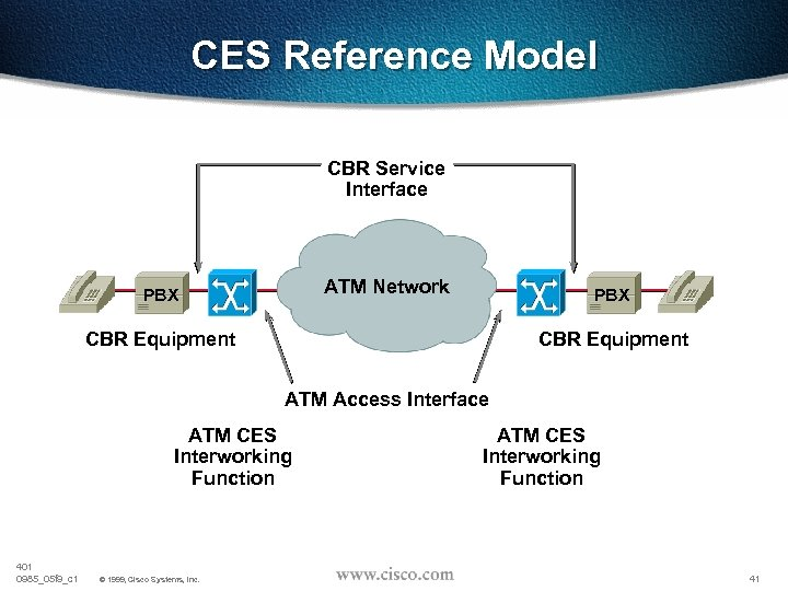 CES Reference Model CBR Service Interface ATM Network PBX CBR Equipment ATM Access Interface