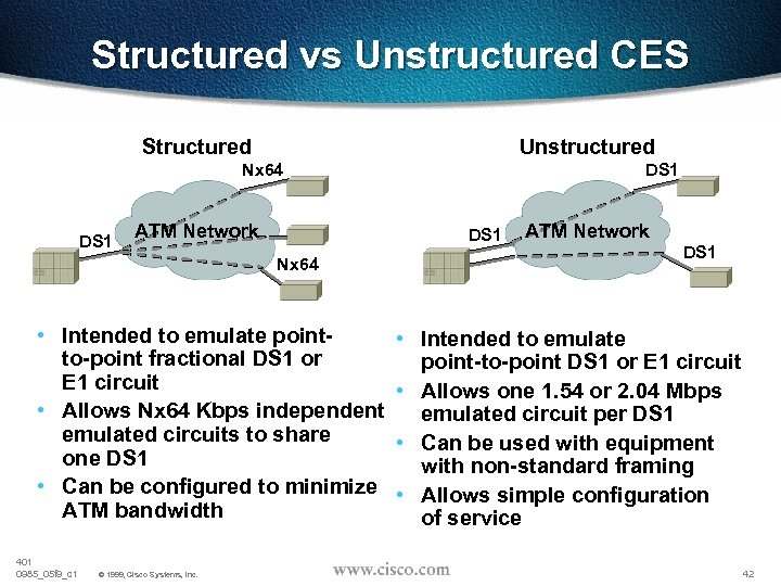 Structured vs Unstructured CES Structured Unstructured Nx 64 DS 1 ATM Network DS 1