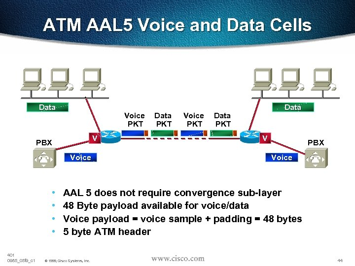 ATM AAL 5 Voice and Data Cells Data Voice Data PKT V PBX Voice